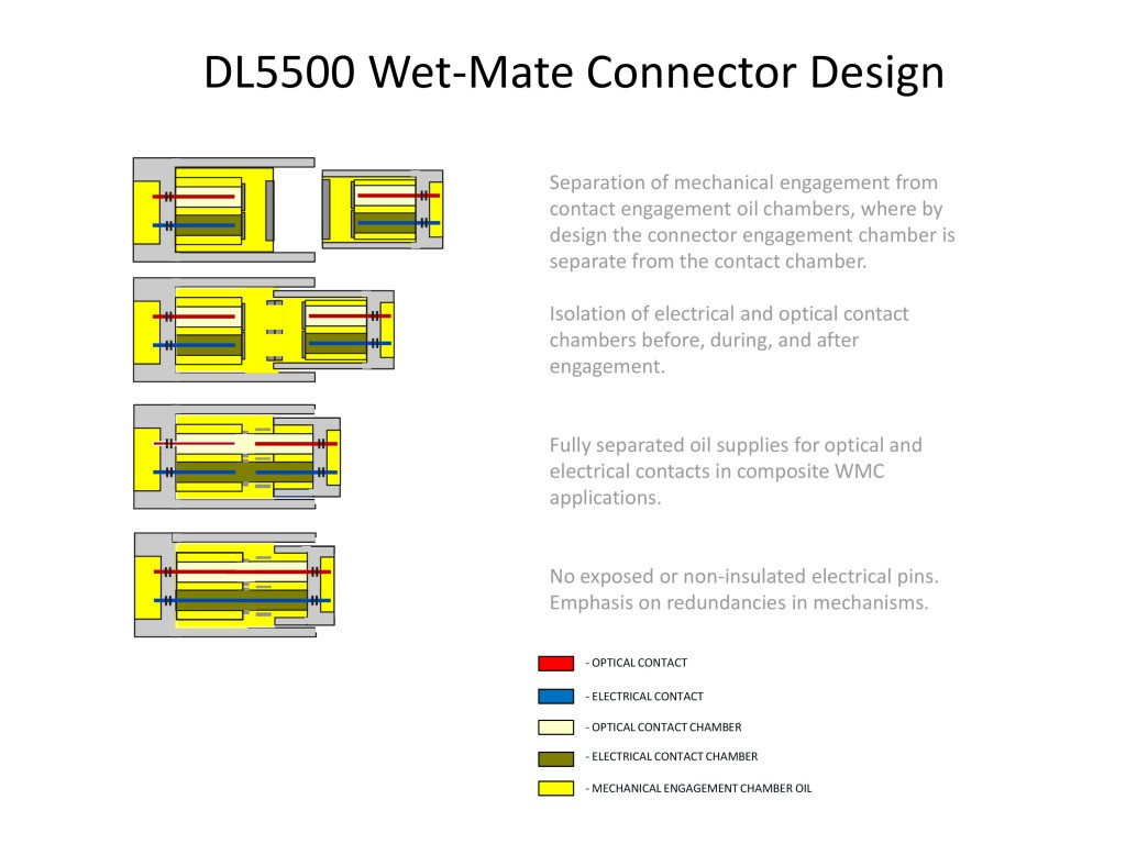 DL5500 Wet-Mate Connector Design
